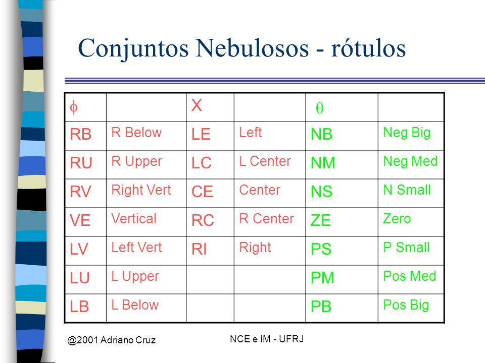 @2001 Adriano Cruz NCE e IM - UFRJ Conjuntos Nebulosos - rótulos X RB R Below LE Left NB Neg Big RU R Upper LC L Center NM Neg Med RV Right Vert CE Ce