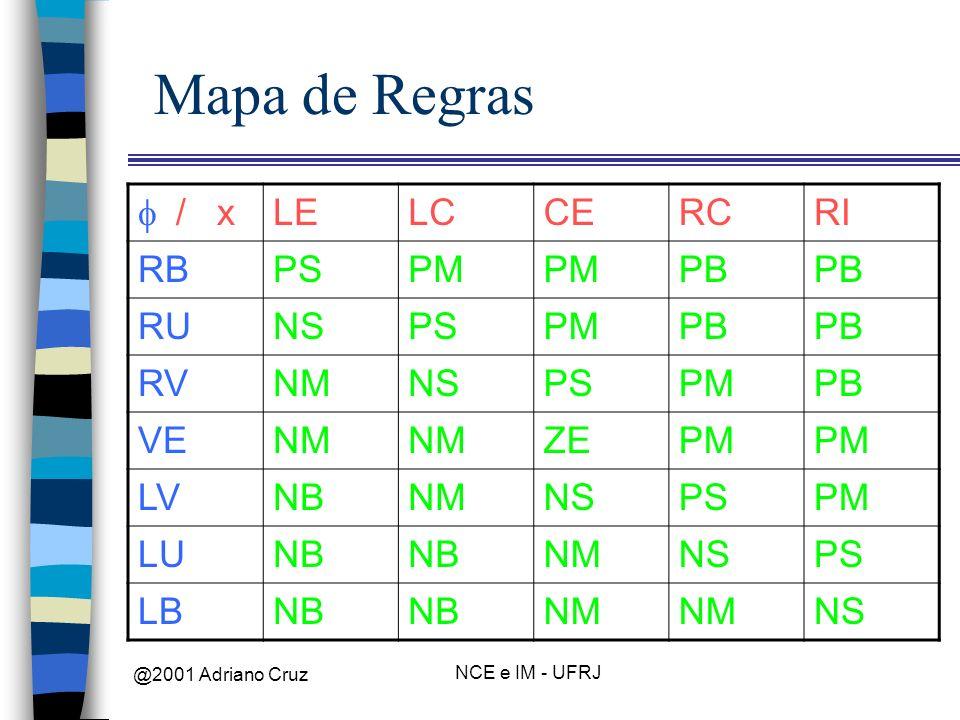 @2001 Adriano Cruz NCE e IM - UFRJ Mapa de Regras / x LELCCERCRI RBPSPM PB RUNSPSPMPB RVNMNSPSPMPB VENM ZEPM LVNBNMNSPSPM LUNB NMNSPS LBNB NM NS