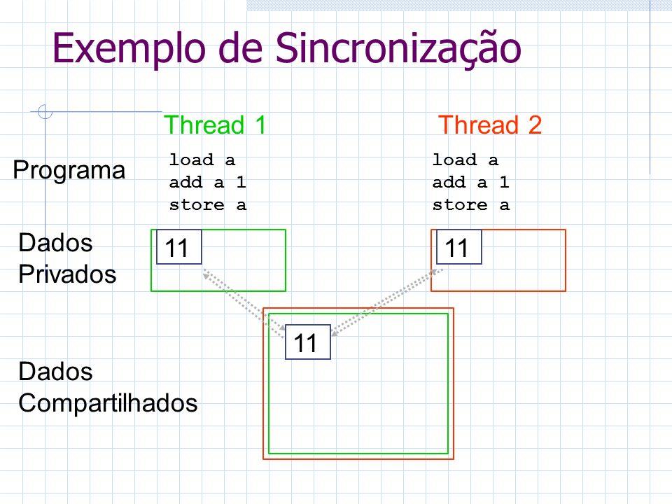 Exemplo de Sincronização Thread 1Thread 2 load a Programa Dados Privados Dados Compartilhados 10 11 add a 1 store a load a add a 1 store a