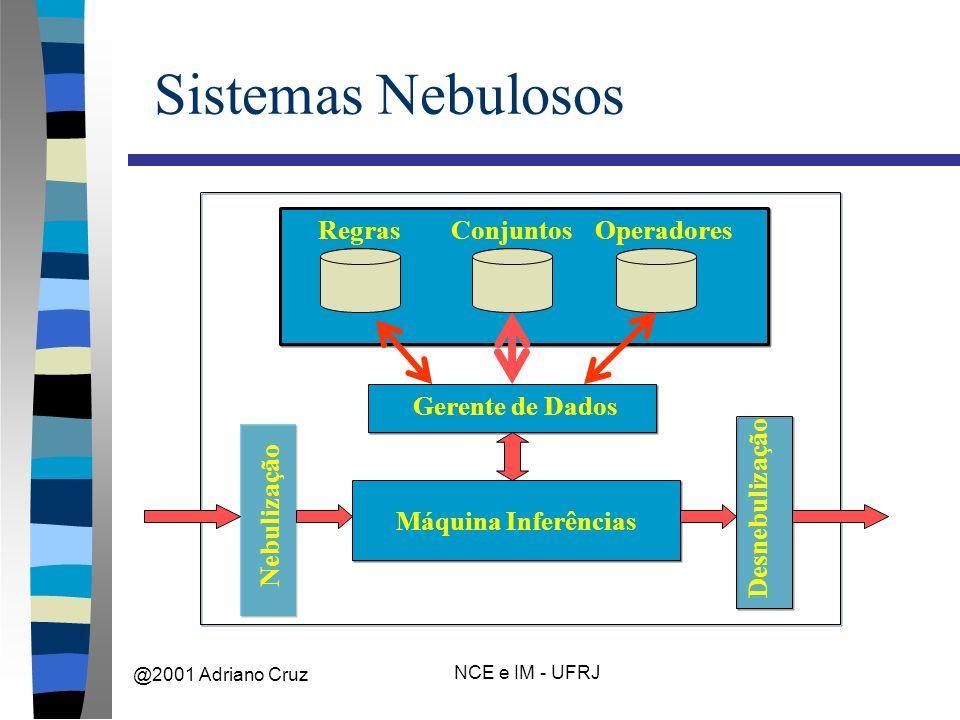 @2001 Adriano Cruz NCE e IM - UFRJ Sistemas Nebulosos Máquina Inferências Gerente de Dados RegrasConjuntosOperadores Nebulização Desnebulização