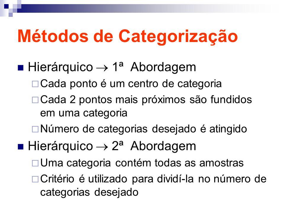 Métodos de Categorização Hierárquico 1ª Abordagem Cada ponto é um centro de categoria Cada 2 pontos mais próximos são fundidos em uma categoria Número de categorias desejado é atingido Hierárquico 2ª Abordagem Uma categoria contém todas as amostras Critério é utilizado para dividí-la no número de categorias desejado