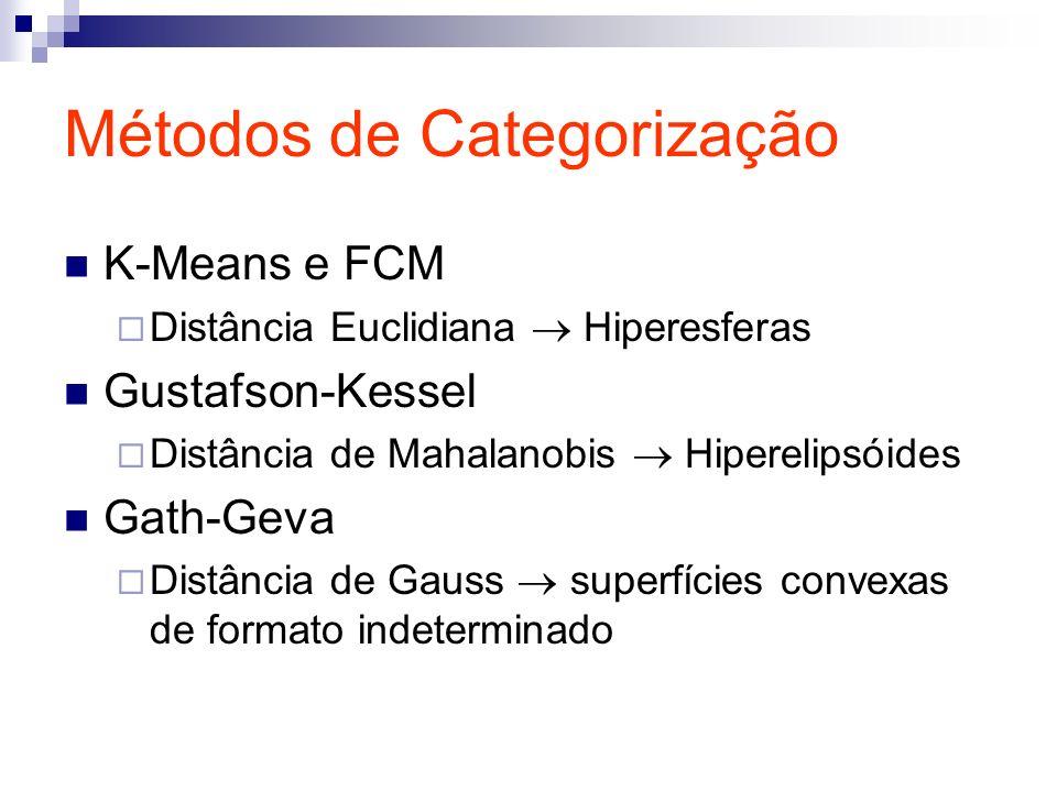 Métodos de Categorização K-Means e FCM Distância Euclidiana Hiperesferas Gustafson-Kessel Distância de Mahalanobis Hiperelipsóides Gath-Geva Distância de Gauss superfícies convexas de formato indeterminado