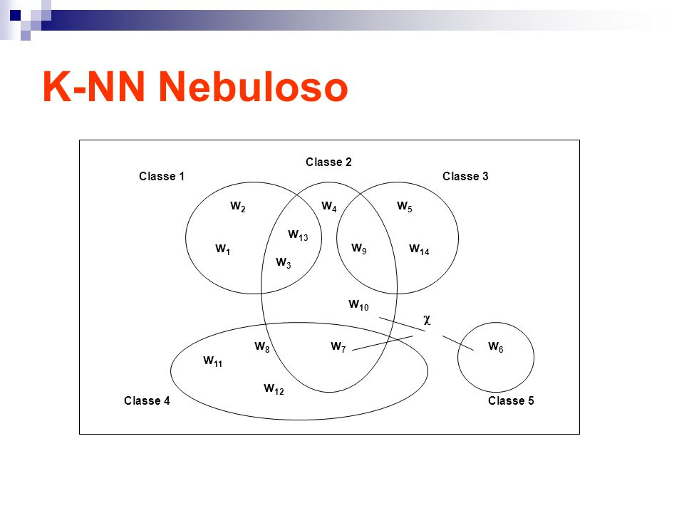 K-NN Nebuloso w1w1 w2w2 w3w3 w4w4 w 13 w 10 w9w9 w 14 w5w5 w8w8 w 12 w 11 w6w6 w7w7 Classe 1 Classe 2 Classe 3 Classe 4Classe 5