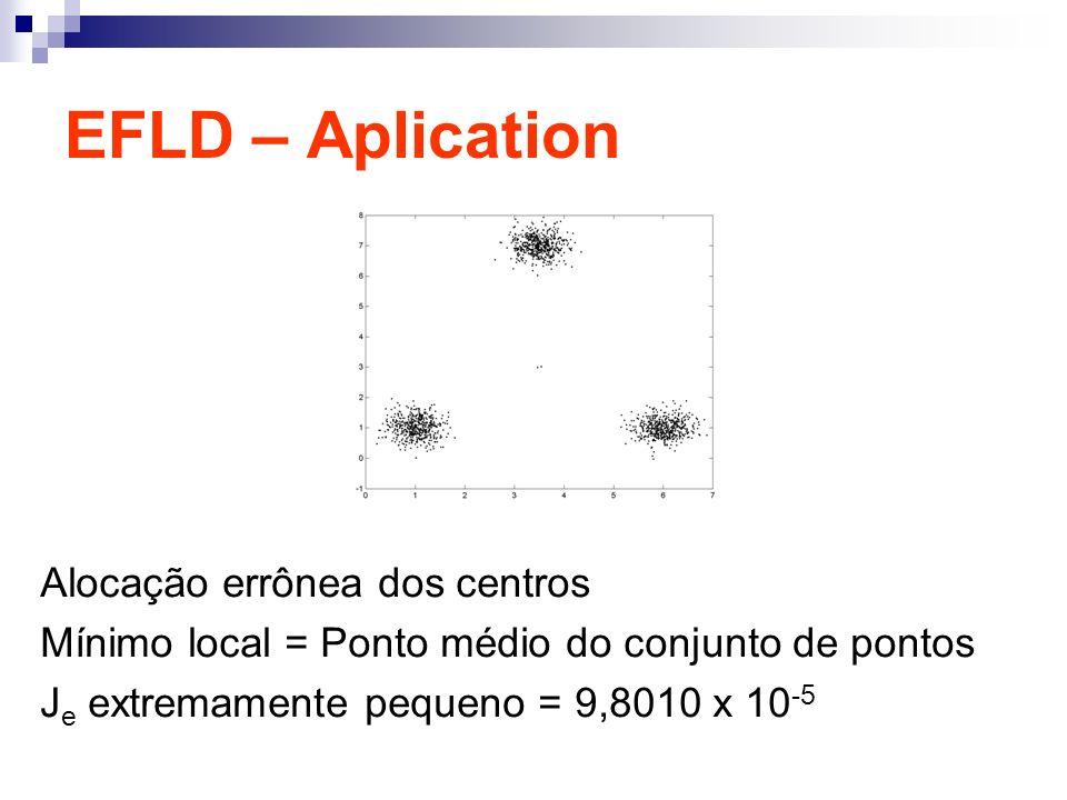 EFLD – Aplication Alocação errônea dos centros Mínimo local = Ponto médio do conjunto de pontos J e extremamente pequeno = 9,8010 x 10 -5