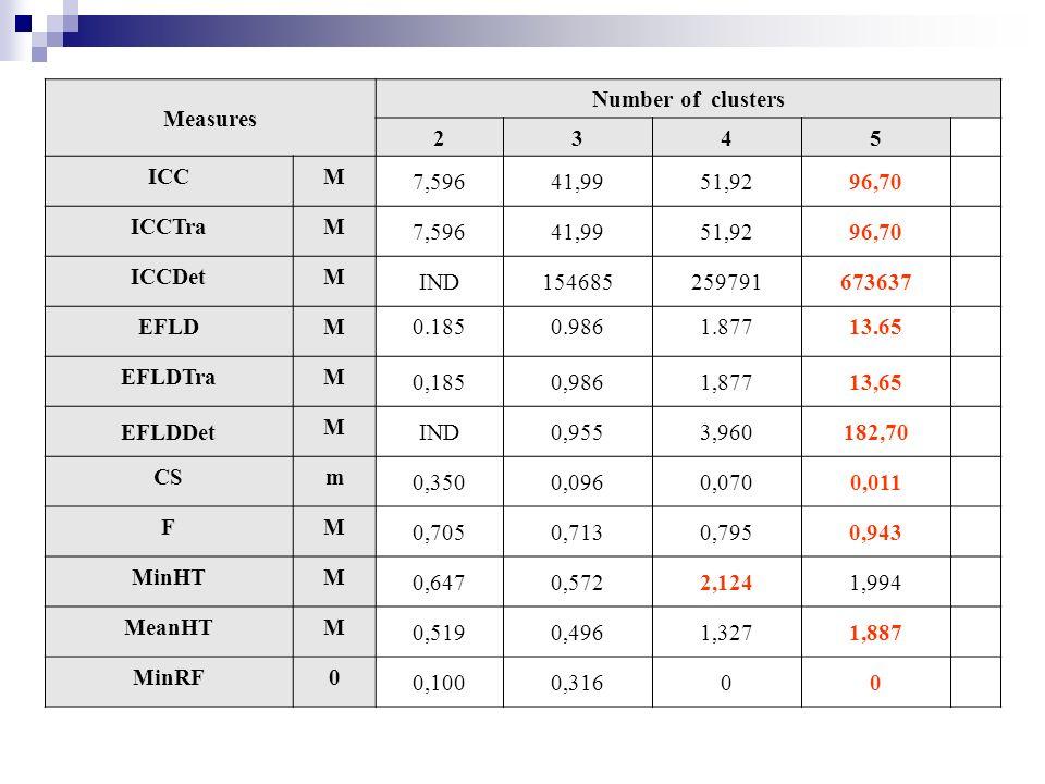 Measures Number of clusters 2345 ICCM 7,59641,9951,9296,70 ICCTraM 7,59641,9951,9296,70 ICCDetM IND154685259791673637 EFLDM0.1850.9861.87713.65 EFLDTraM 0,1850,9861,87713,65 EFLDDet M IND0,9553,960182,70 CSm 0,3500,0960,0700,011 FM 0,7050,7130,7950,943 MinHTM 0,6470,5722,1241,994 MeanHTM 0,5190,4961,3271,887 MinRF0 0,1000,31600