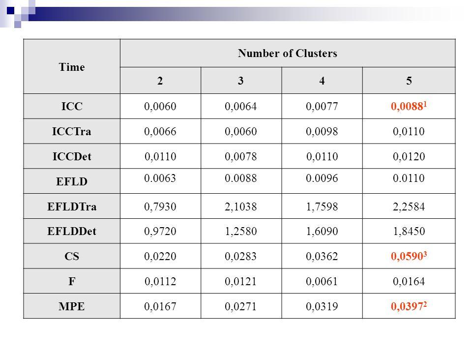 Time Number of Clusters 2345 ICC0,00600,00640,00770,0088 1 ICCTra0,00660,00600,00980,0110 ICCDet0,01100,00780,01100,0120 EFLD 0.00630.00880.00960.0110 EFLDTra0,79302,10381,75982,2584 EFLDDet0,97201,25801,60901,8450 CS0,02200,02830,03620,0590 3 F0,01120,01210,00610,0164 MPE0,01670,02710,03190,0397 2