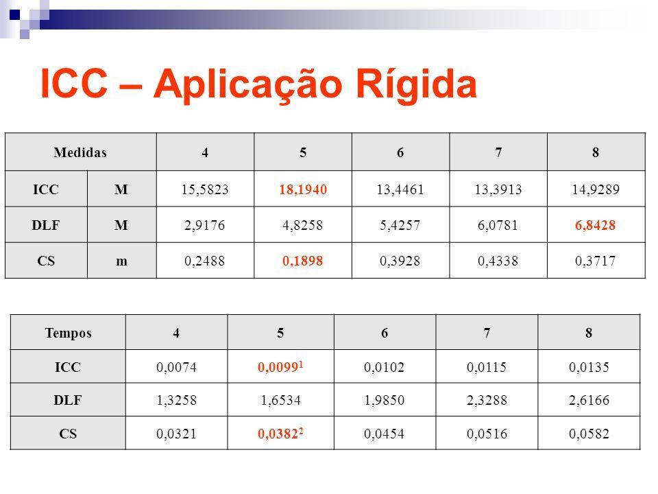 ICC – Aplicação Rígida Medidas45678 ICCM15,582318,194013,446113,391314,9289 DLFM2,91764,82585,42576,07816,8428 CSm0,24880,18980,39280,43380,3717 Tempo
