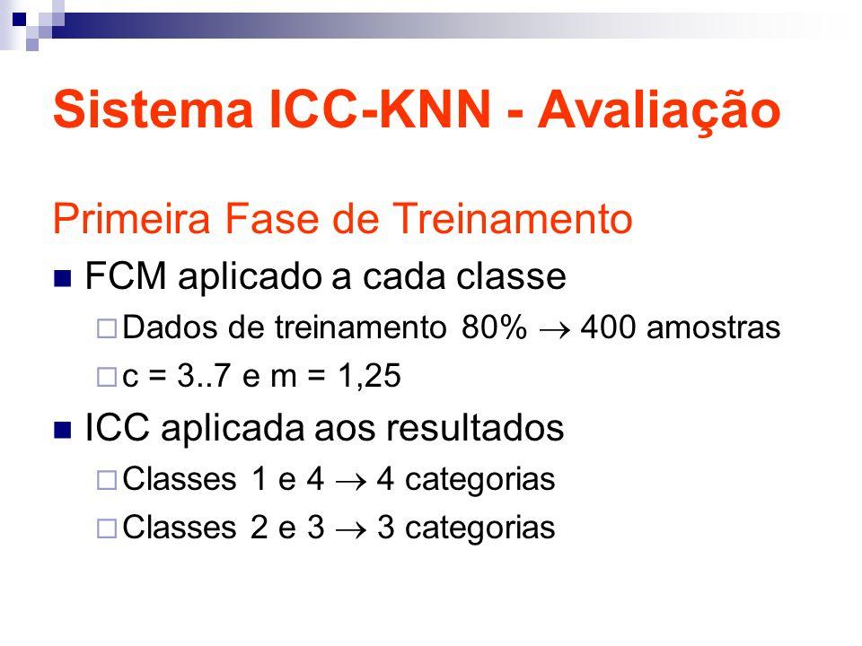Sistema ICC-KNN - Avaliação Primeira Fase de Treinamento FCM aplicado a cada classe Dados de treinamento 80% 400 amostras c = 3..7 e m = 1,25 ICC aplicada aos resultados Classes 1 e 4 4 categorias Classes 2 e 3 3 categorias