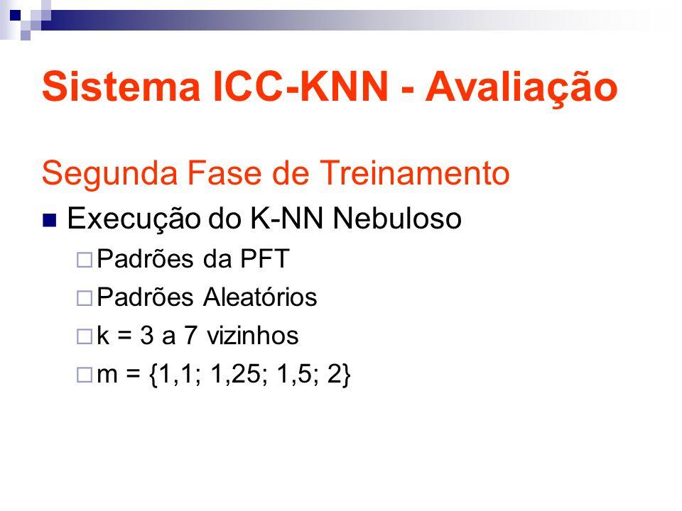 Sistema ICC-KNN - Avaliação Segunda Fase de Treinamento Execução do K-NN Nebuloso Padrões da PFT Padrões Aleatórios k = 3 a 7 vizinhos m = {1,1; 1,25; 1,5; 2}