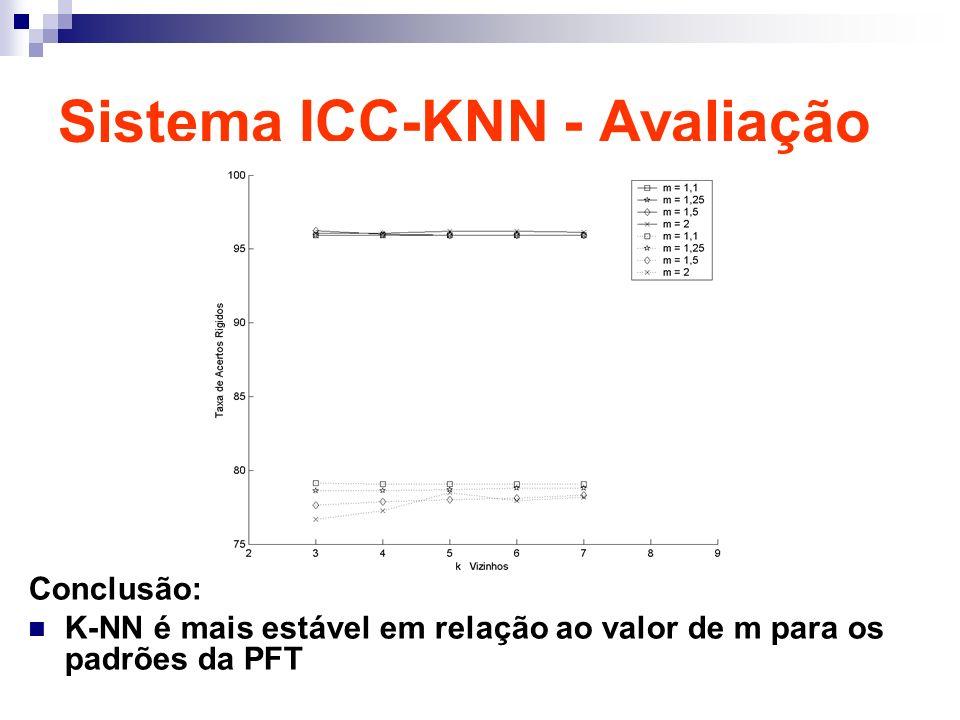 Sistema ICC-KNN - Avaliação Conclusão: K-NN é mais estável em relação ao valor de m para os padrões da PFT