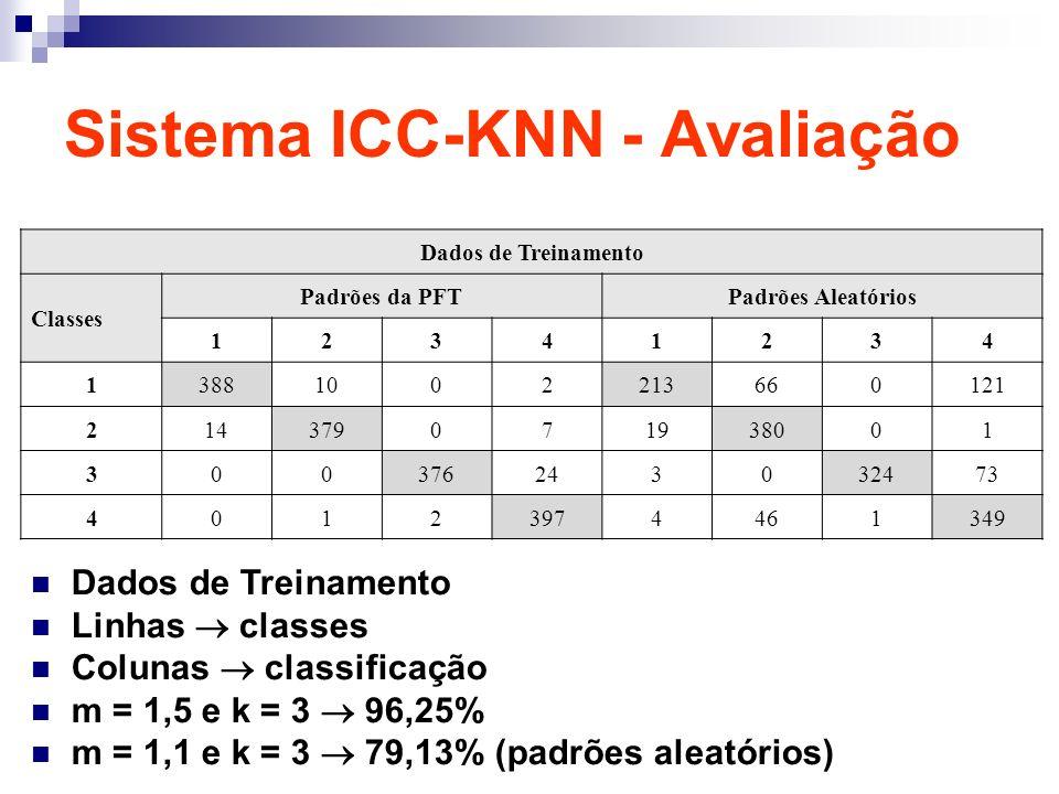Sistema ICC-KNN - Avaliação Dados de Treinamento Classes Padrões da PFTPadrões Aleatórios 12341234 13881002213660121 214379071938001 300376243032473 40123974461349 Dados de Treinamento Linhas classes Colunas classificação m = 1,5 e k = 3 96,25% m = 1,1 e k = 3 79,13% (padrões aleatórios)