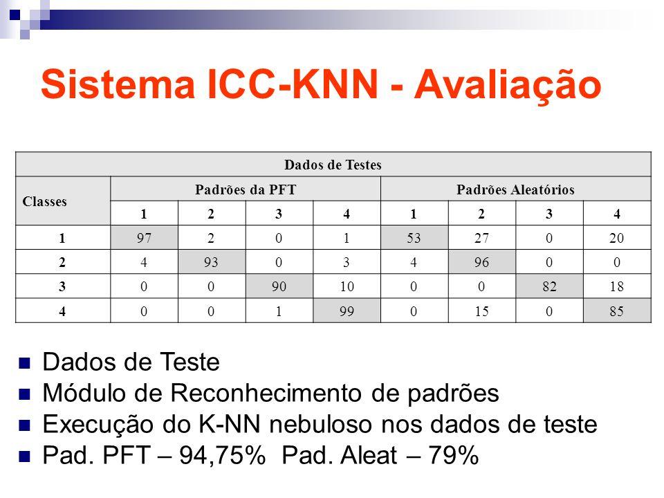 Sistema ICC-KNN - Avaliação Dados de Teste Módulo de Reconhecimento de padrões Execução do K-NN nebuloso nos dados de teste Pad. PFT – 94,75% Pad. Ale