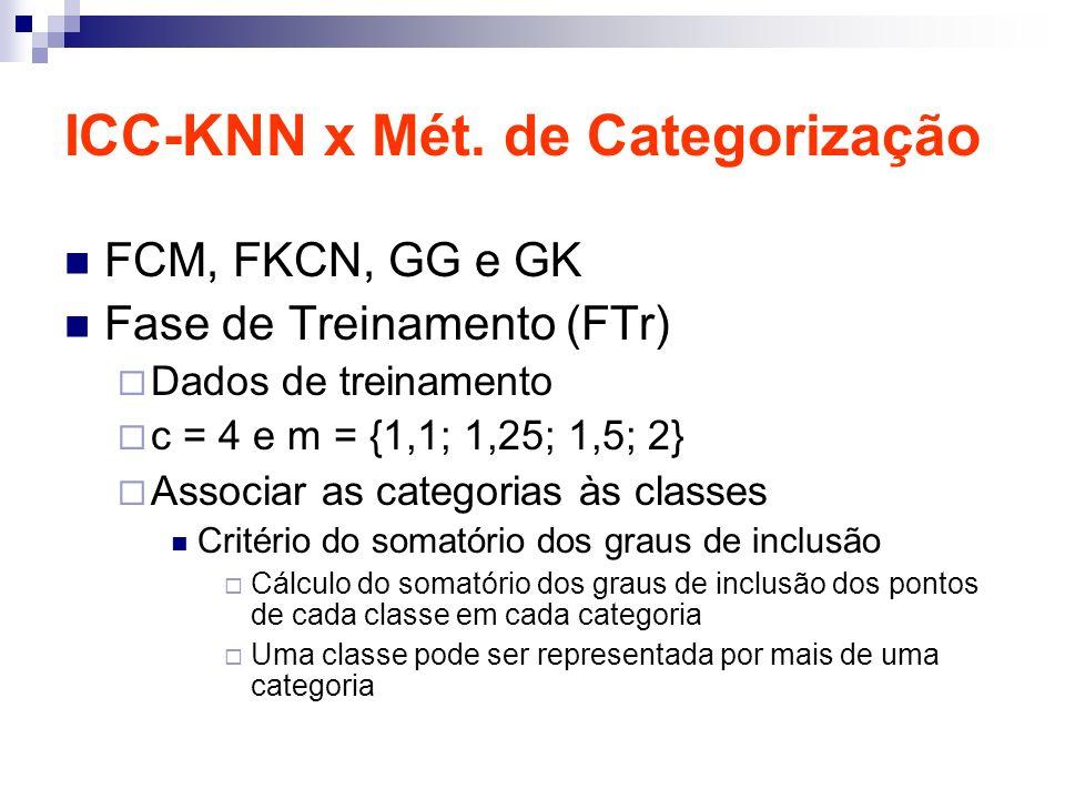 ICC-KNN x Mét. de Categorização FCM, FKCN, GG e GK Fase de Treinamento (FTr) Dados de treinamento c = 4 e m = {1,1; 1,25; 1,5; 2} Associar as categori