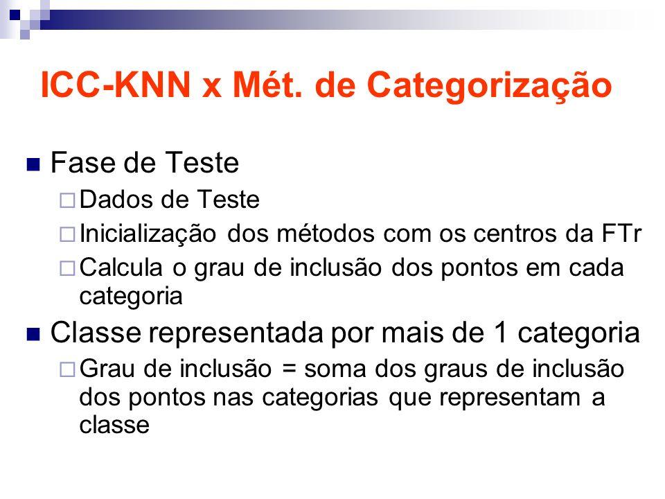 ICC-KNN x Mét. de Categorização Fase de Teste Dados de Teste Inicialização dos métodos com os centros da FTr Calcula o grau de inclusão dos pontos em