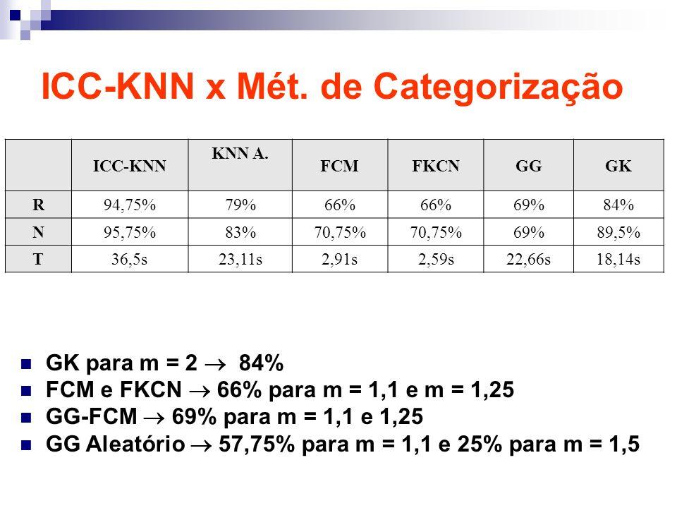 GK para m = 2 84% FCM e FKCN 66% para m = 1,1 e m = 1,25 GG-FCM 69% para m = 1,1 e 1,25 GG Aleatório 57,75% para m = 1,1 e 25% para m = 1,5 ICC-KNN KN