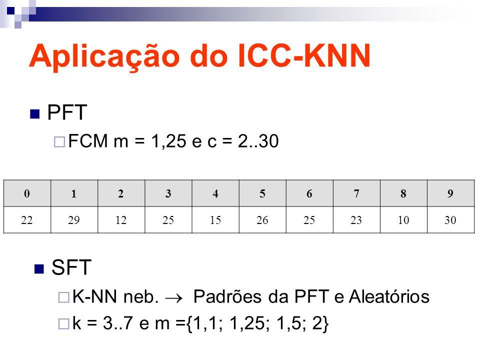 Aplicação do ICC-KNN PFT FCM m = 1,25 e c = 2..30 0123456789 22291225152625231030 SFT K-NN neb. Padrões da PFT e Aleatórios k = 3..7 e m ={1,1; 1,25;