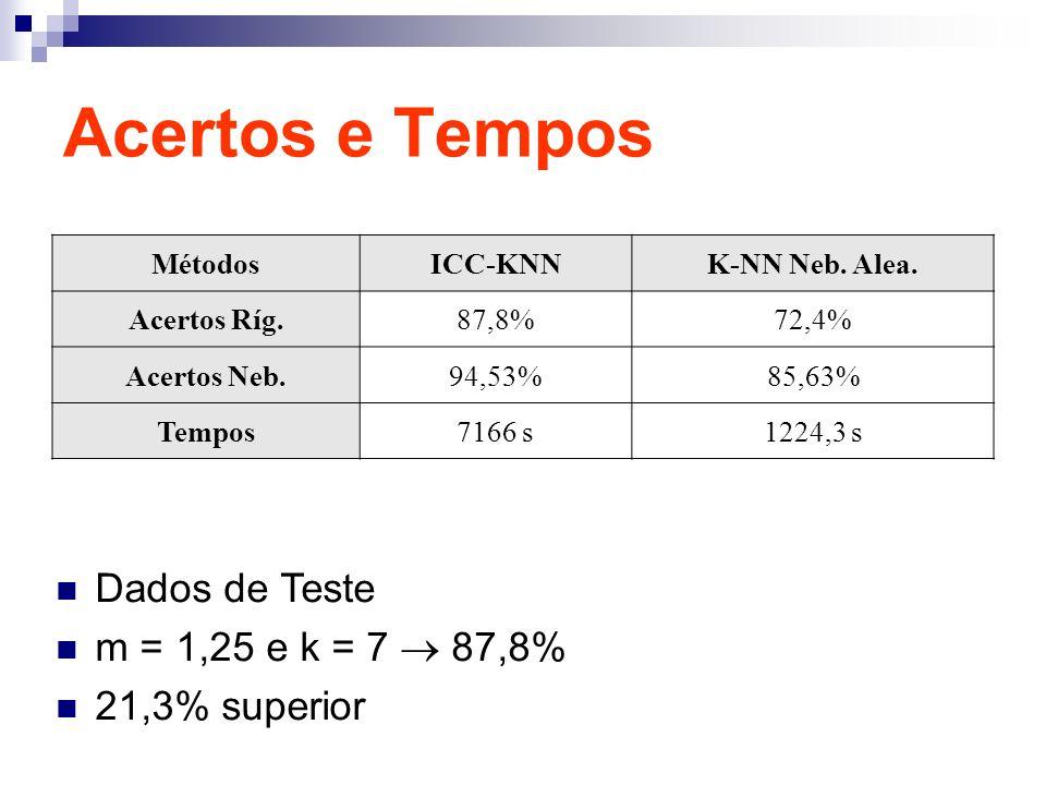 Acertos e Tempos MétodosICC-KNNK-NN Neb. Alea. Acertos Ríg.87,8%72,4% Acertos Neb.94,53%85,63% Tempos7166 s1224,3 s Dados de Teste m = 1,25 e k = 7 87