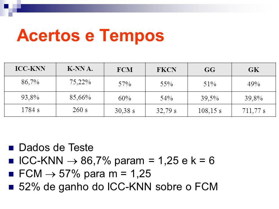 Acertos e Tempos ICC-KNNK-NN A. FCMFKCNGGGK 86,7%75,22% 57%55%51%49% 93,8%85,66% 60%54%39,5%39,8% 1784 s260 s 30,38 s32,79 s108,15 s711,77 s Dados de