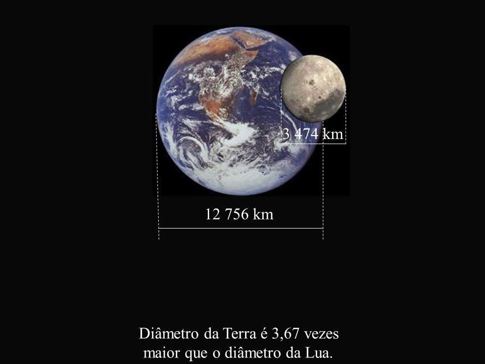 12 756 km 3 474 km Diâmetro da Terra é 3,67 vezes maior que o diâmetro da Lua.
