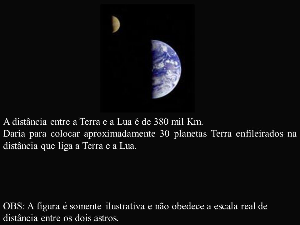 A distância entre a Terra e a Lua é de 380 mil Km. Daria para colocar aproximadamente 30 planetas Terra enfileirados na distância que liga a Terra e a
