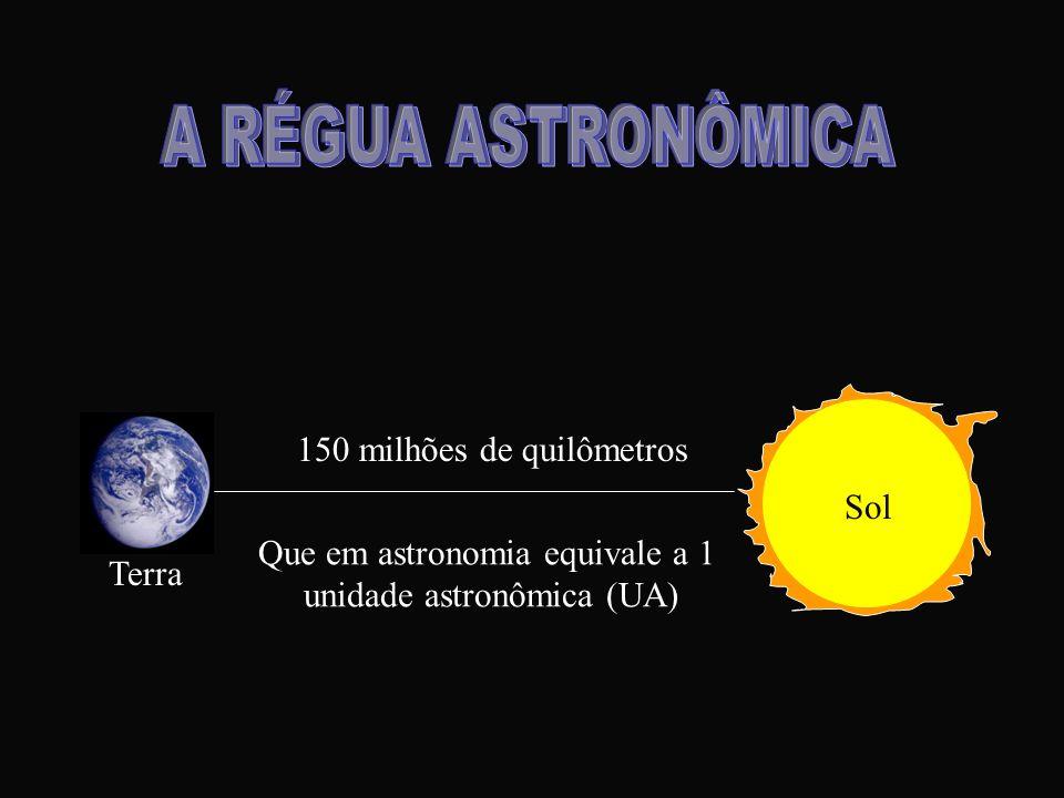 Terra Sol 150 milhões de quilômetros Que em astronomia equivale a 1 unidade astronômica (UA)