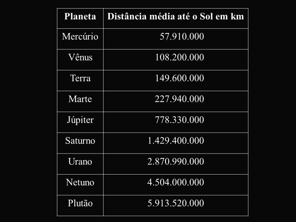 PlanetaDistância média até o Sol em km Mercúrio 57.910.000 Vênus 108.200.000 Terra 149.600.000 Marte 227.940.000 Júpiter 778.330.000 Saturno1.429.400.
