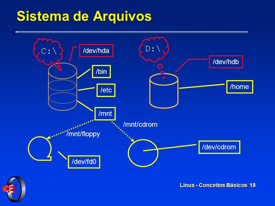 Linux - Conceitos Básicos 17 / bin etcmnt/ home/ floppycdrom FileSystem /dev/hda1 /dev/hda2 /dev/fd0 /dev/cdrom Sistema de arquivos pedro ana usuários