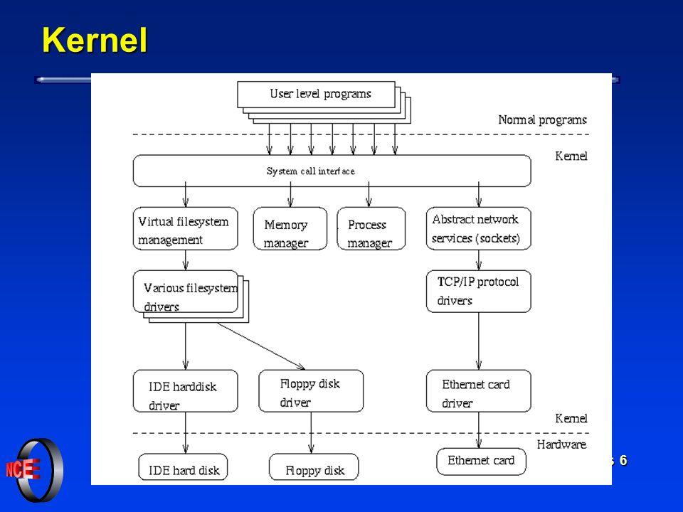 Linux - Conceitos Básicos 5 Kernel l Controla a execução de processos aloca memória aloca memória implementa mecanismo de time slicing implementa meca