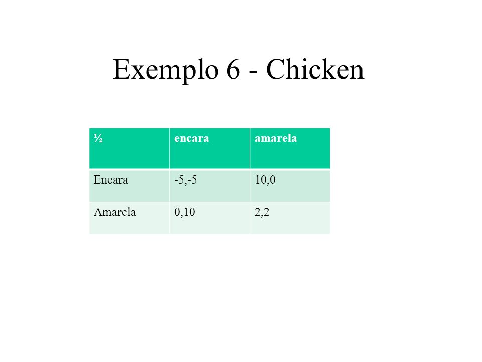 Exemplo 6 - Chicken ½encaraamarela Encara-5,-510,0 Amarela0,102,2