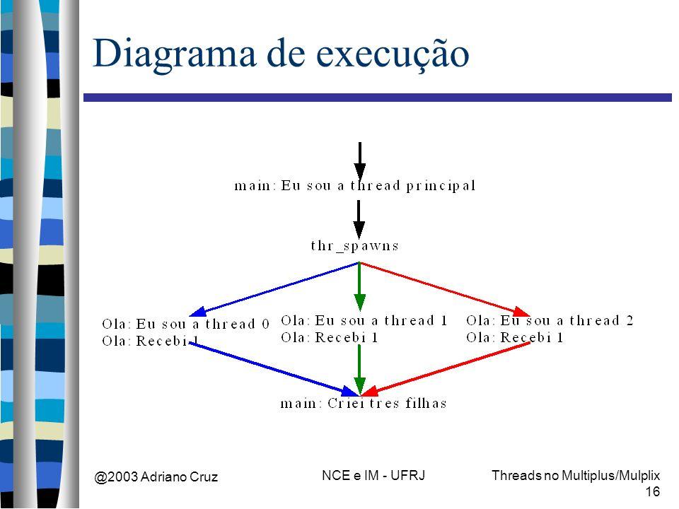 @2003 Adriano Cruz NCE e IM - UFRJThreads no Multiplus/Mulplix 16 Diagrama de execução