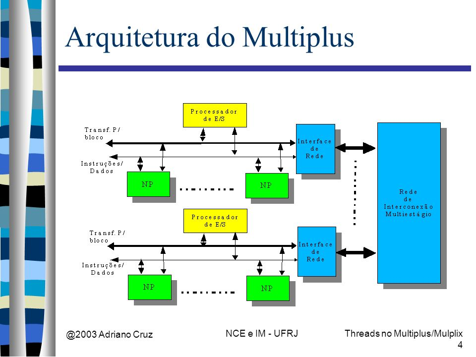 @2003 Adriano Cruz NCE e IM - UFRJThreads no Multiplus/Mulplix 4 Arquitetura do Multiplus