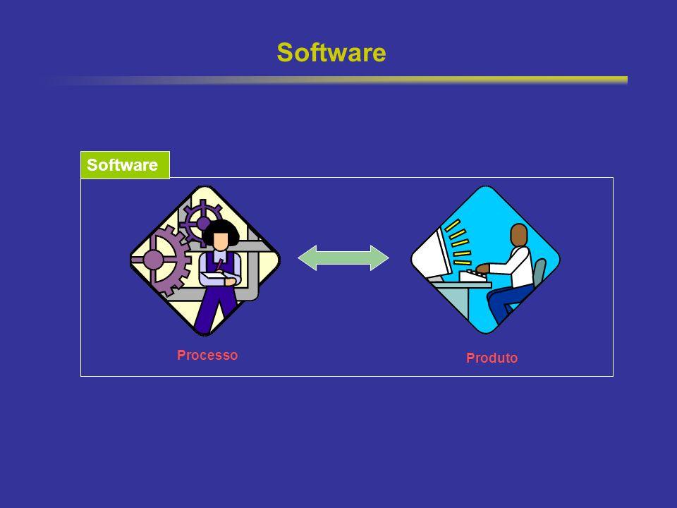 24 Software Produto Processo Software