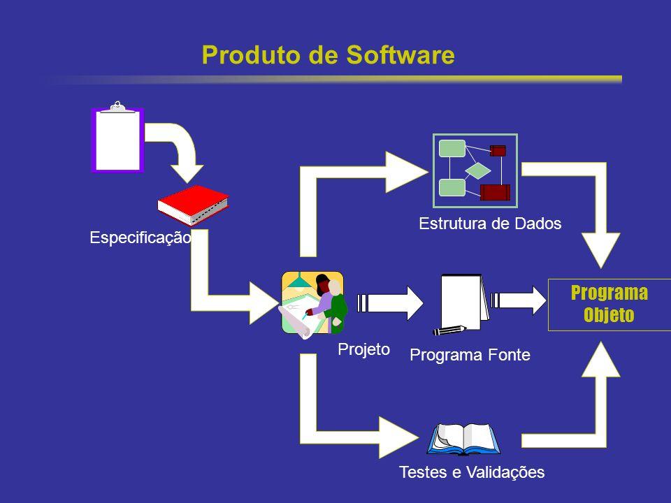 25 Produto de Software Plano Especificação Projeto Testes e Validações Programa Fonte Programa Objeto Estrutura de Dados