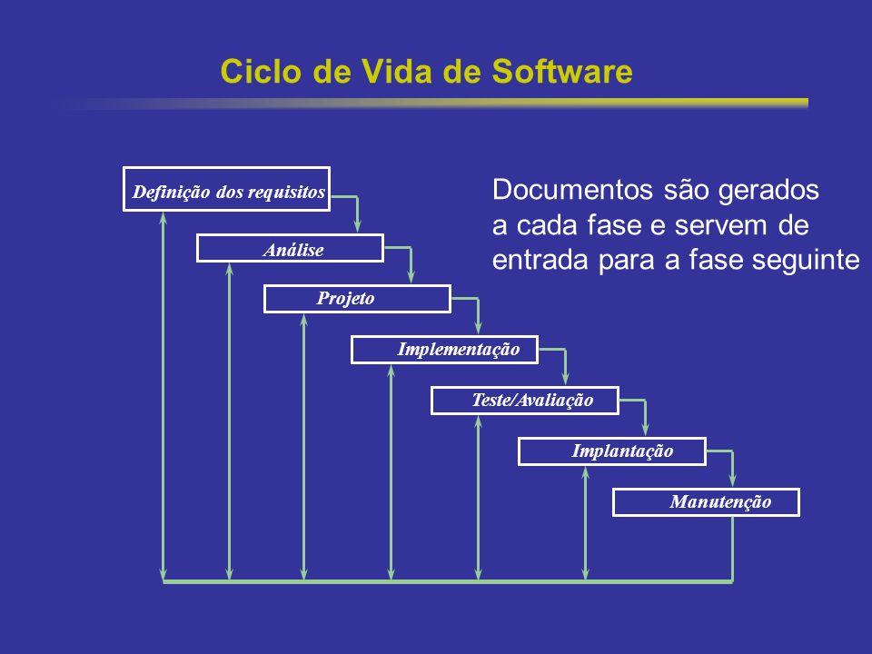 27 Ciclo de Vida de Software Definição dos requisitos Análise Projeto Implementação Teste/Avaliação Implantação Manutenção Documentos são gerados a ca