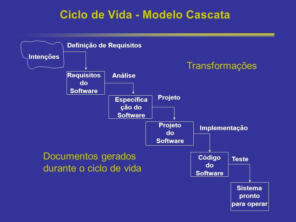 28 Ciclo de Vida - Modelo Cascata Intenções Especifica ção do Software Projeto do Software Código do Software Sistema pronto para operar Análise Proje