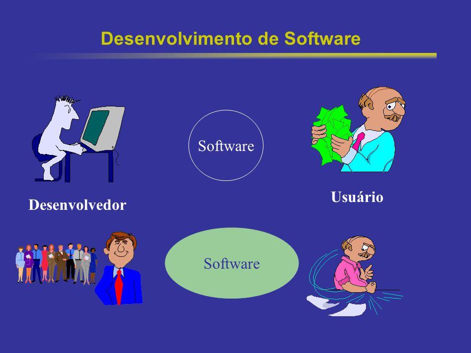 3 Desenvolvimento de Software Usuário Software Desenvolvedor Software
