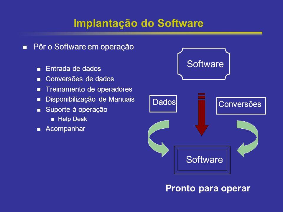 34 Implantação do Software Pôr o Software em operação Entrada de dados Conversões de dados Treinamento de operadores Disponibilização de Manuais Supor