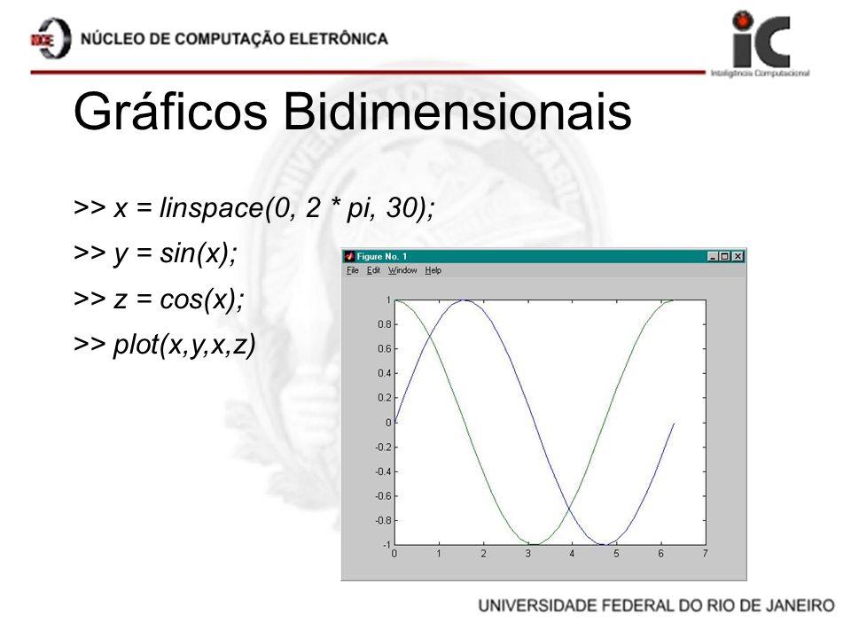Gráficos Bidimensionais >> x = linspace(0, 2 * pi, 30); >> y = sin(x); >> z = cos(x); >> plot(x,y,x,z)