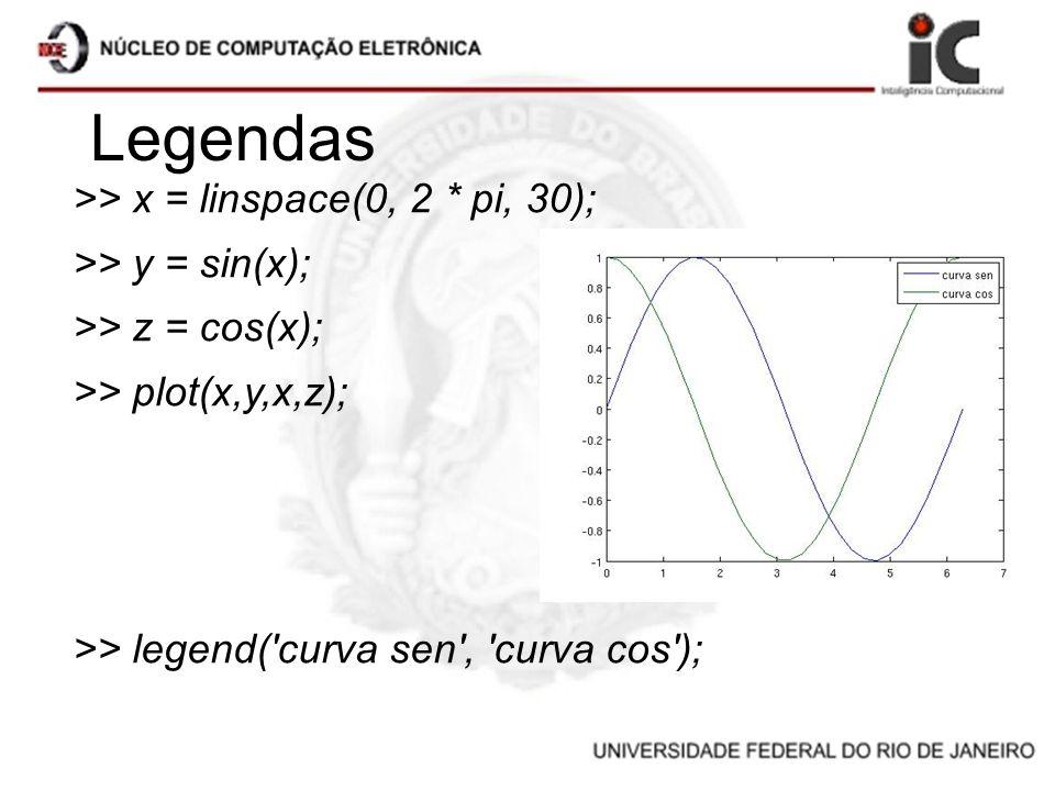 Legendas >> x = linspace(0, 2 * pi, 30); >> y = sin(x); >> z = cos(x); >> plot(x,y,x,z); >> legend('curva sen', 'curva cos');