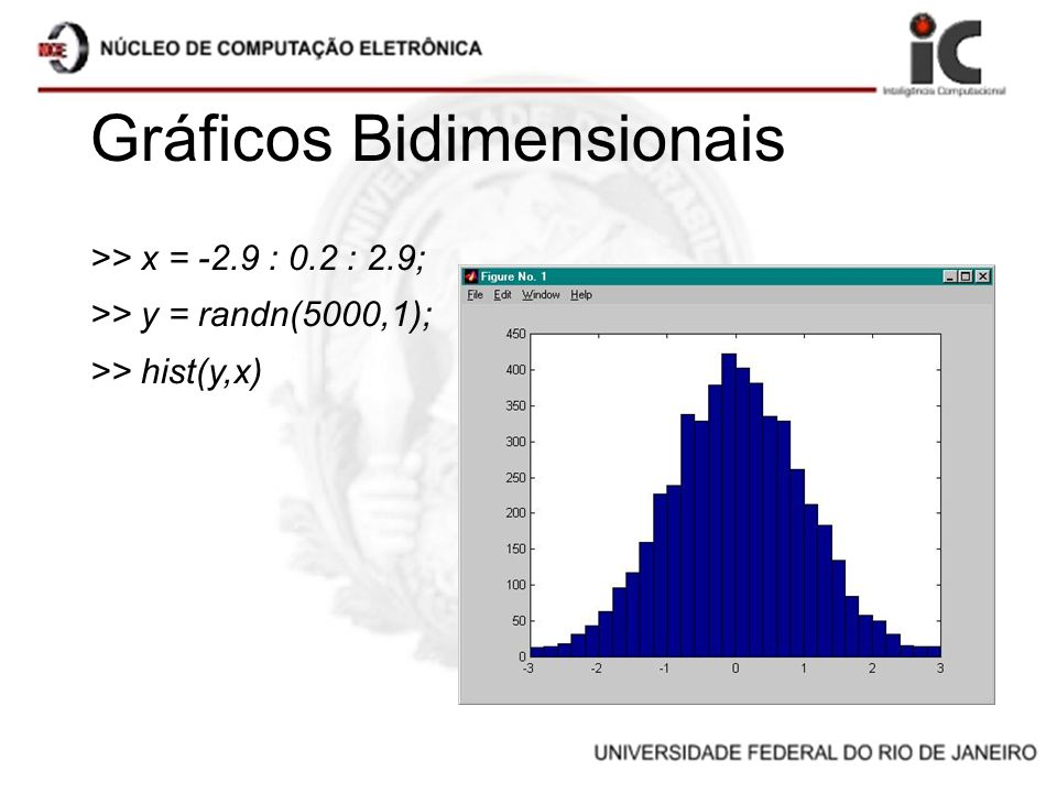 Gráficos Bidimensionais >> x = -2.9 : 0.2 : 2.9; >> y = randn(5000,1); >> hist(y,x)