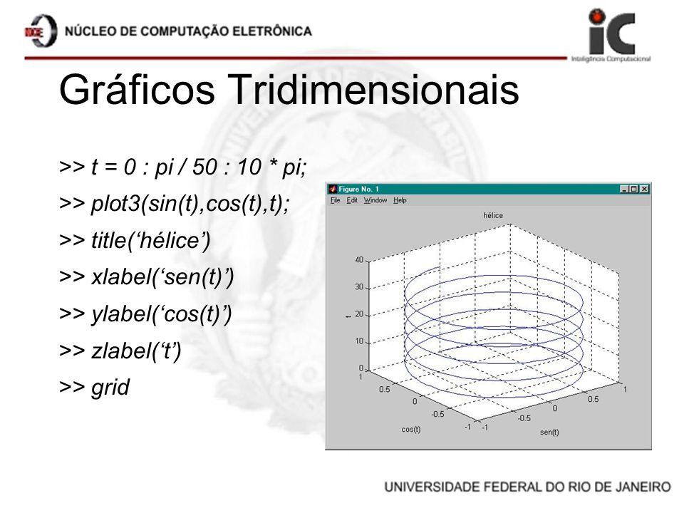 Gráficos Tridimensionais >> t = 0 : pi / 50 : 10 * pi; >> plot3(sin(t),cos(t),t); >> title(hélice) >> xlabel(sen(t)) >> ylabel(cos(t)) >> zlabel(t) >>