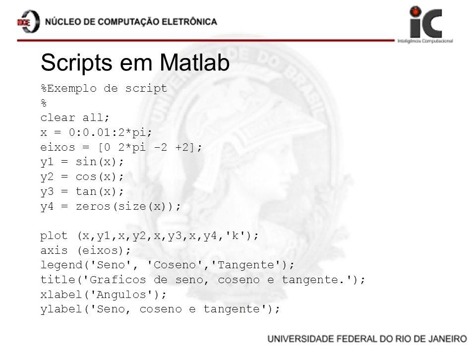 Scripts em Matlab %Exemplo de script % clear all; x = 0:0.01:2*pi; eixos = [0 2*pi -2 +2]; y1 = sin(x); y2 = cos(x); y3 = tan(x); y4 = zeros(size(x));