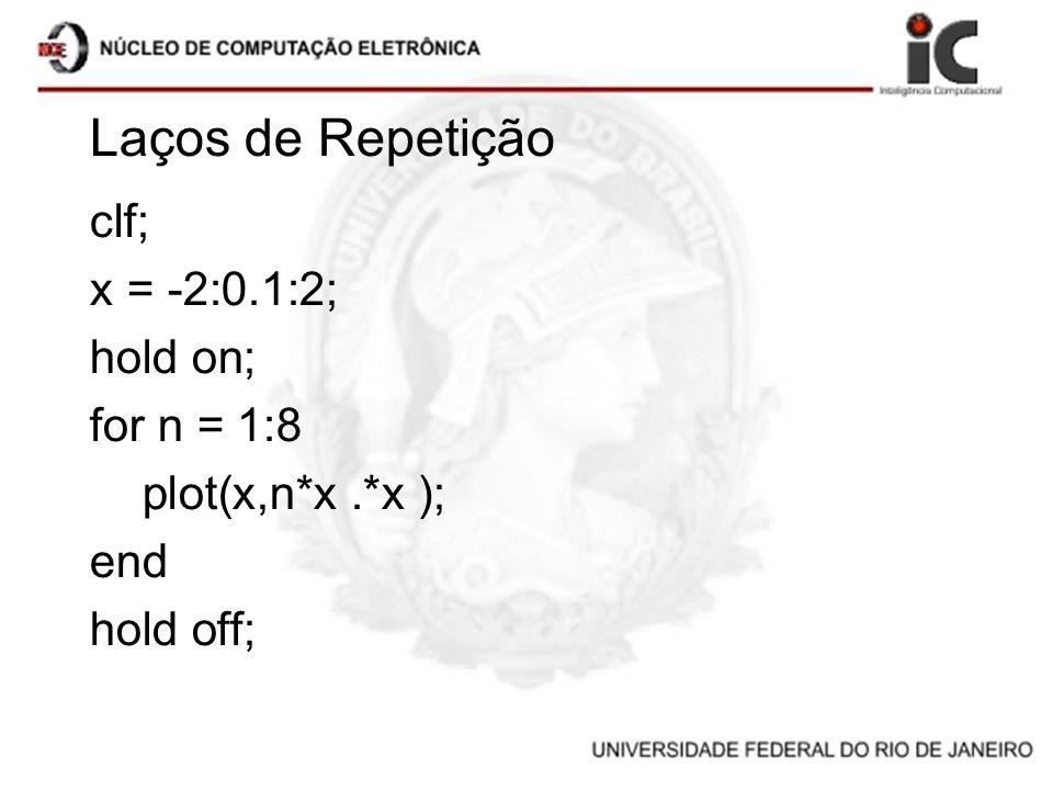 Laços de Repetição clf; x = -2:0.1:2; hold on; for n = 1:8 plot(x,n*x.*x ); end hold off;