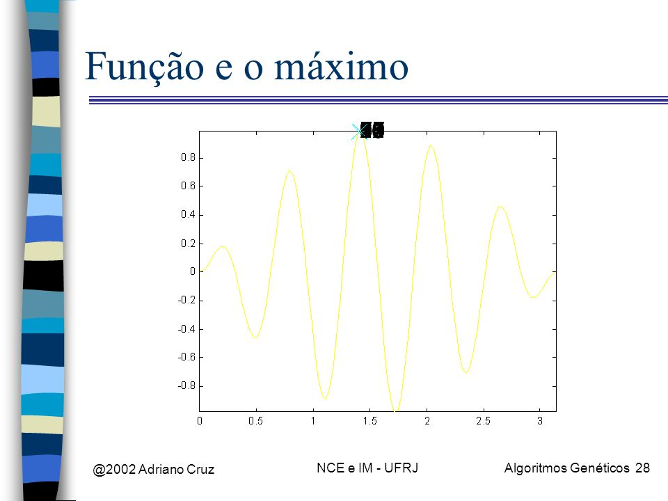 @2002 Adriano Cruz NCE e IM - UFRJAlgoritmos Genéticos 28 Função e o máximo