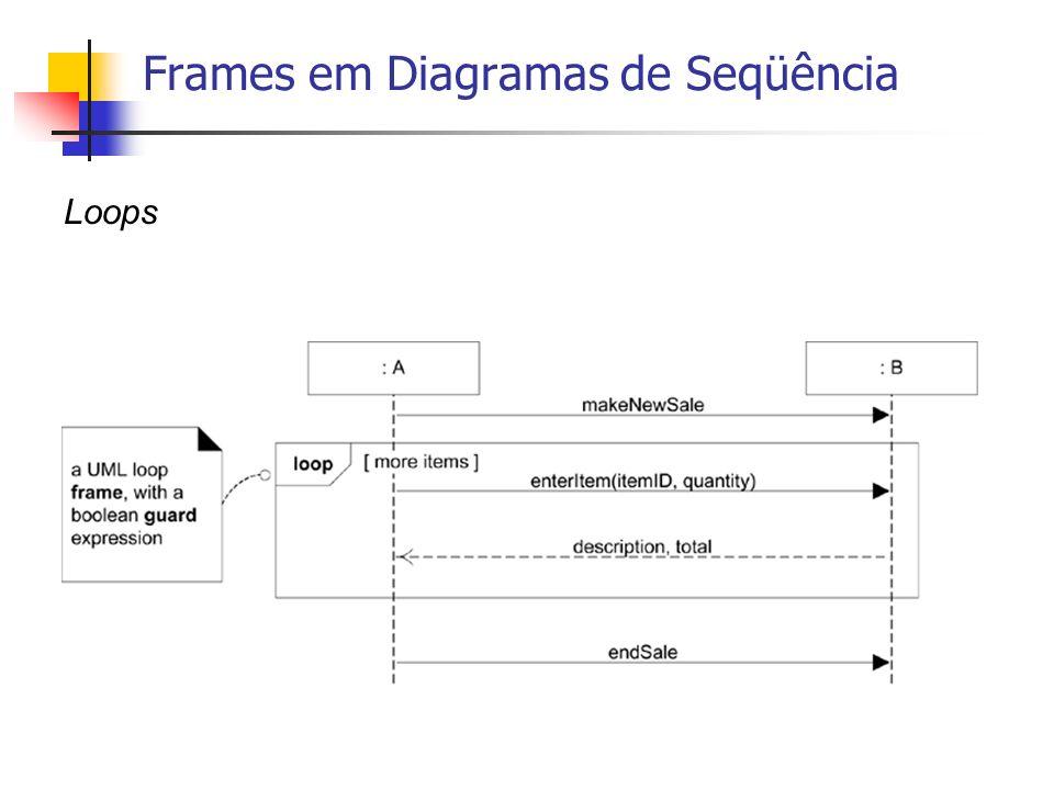 Frames em Diagramas de Seqüência Loops