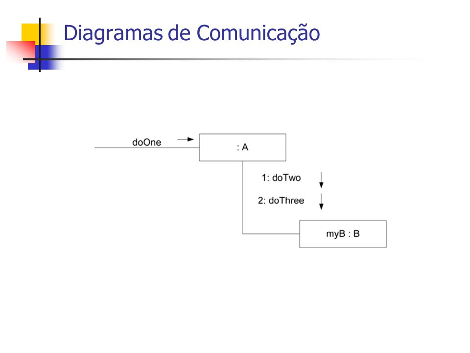 Diagramas de Comunicação
