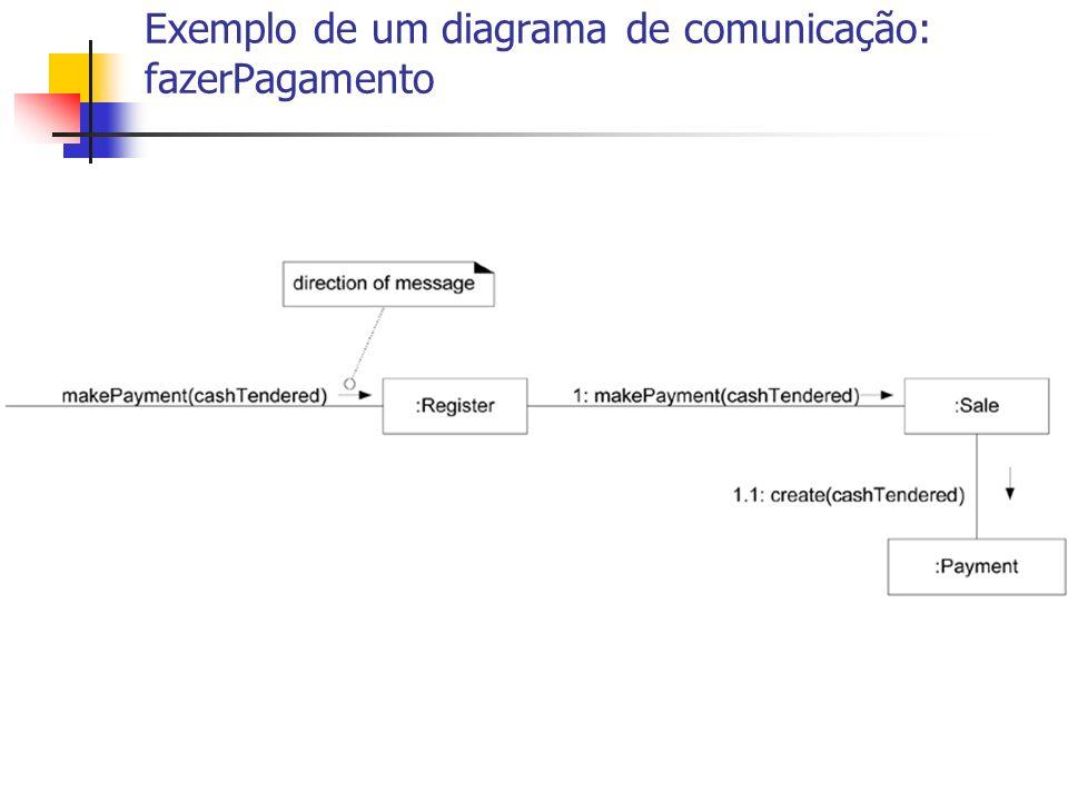 Exemplo de um diagrama de comunicação: fazerPagamento