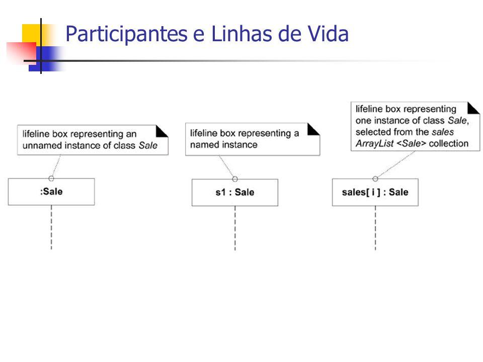 Participantes e Linhas de Vida
