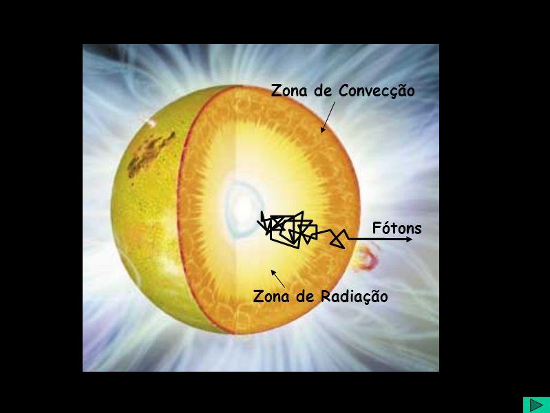 Diapositivo Visual Fótons Zona de Radiação Zona de Convecção