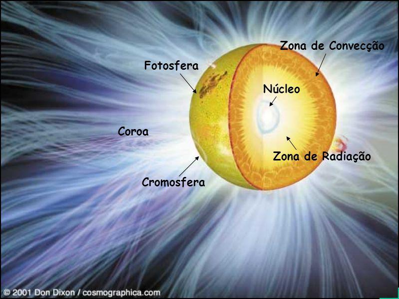 Diapositivo Visual Núcleo Zona de Radiação Zona de Convecção Fotosfera Coroa Cromosfera